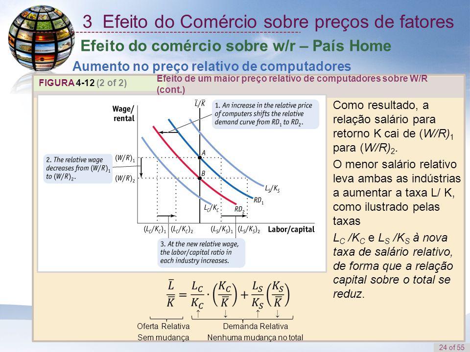 24 of 55 FIGURA 4-12 (2 of 2) Como resultado, a relação salário para retorno K cai de (W/R) 1 para (W/R) 2. O menor salário relativo leva ambas as ind