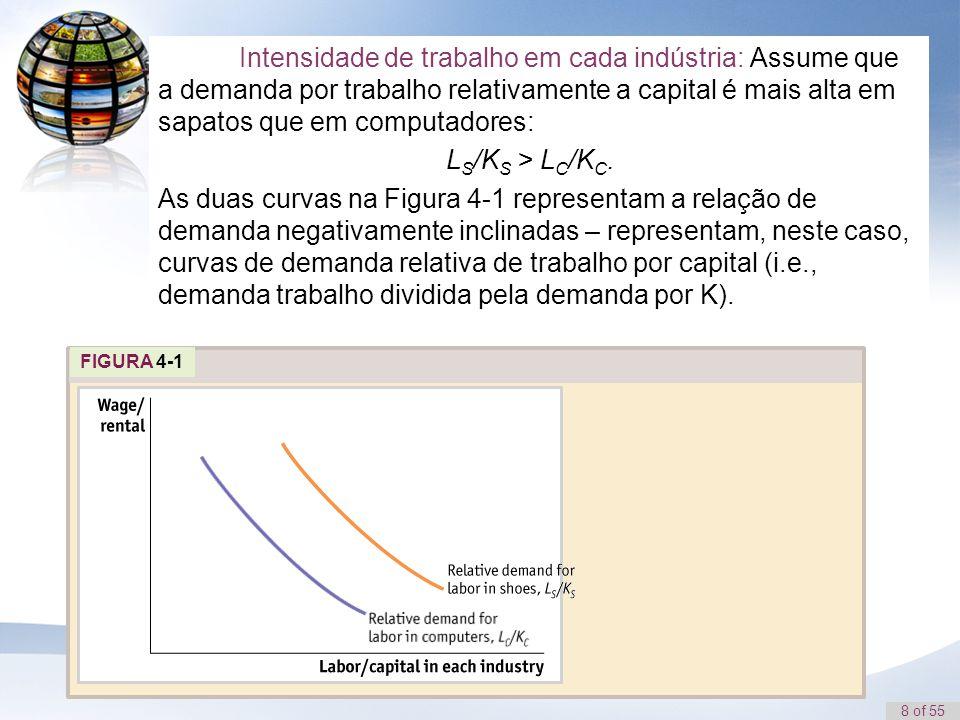 8 of 55 FIGURA 4-1 Intensidade de trabalho em cada indústria: Assume que a demanda por trabalho relativamente a capital é mais alta em sapatos que em