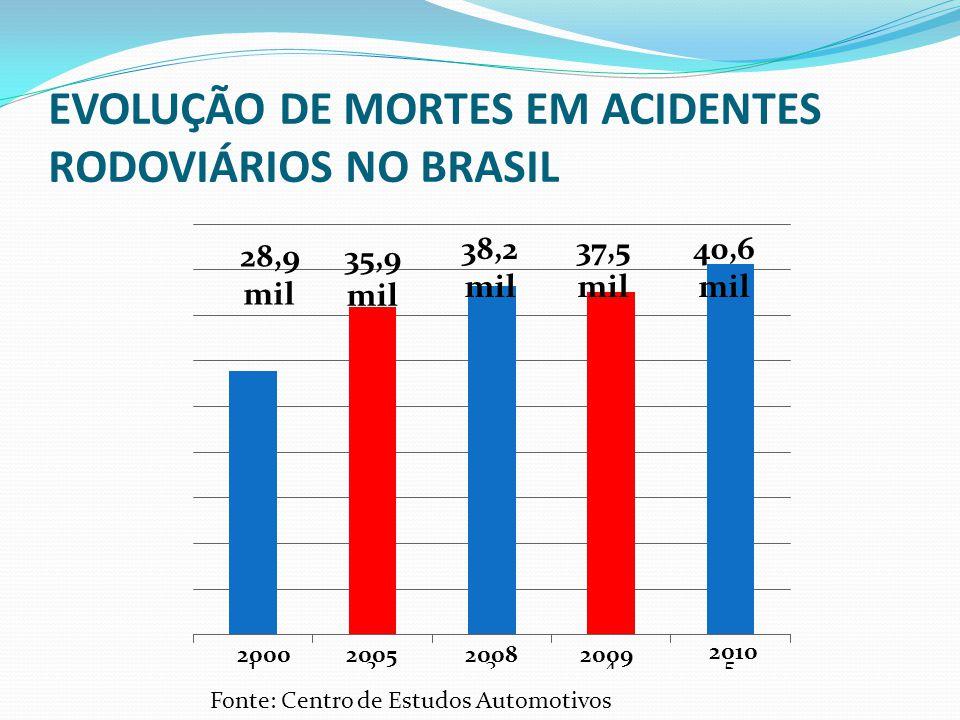 EVOLUÇÃO DE MORTES EM ACIDENTES RODOVIÁRIOS NO BRASIL 2010 28,9 mil Fonte: Centro de Estudos Automotivos