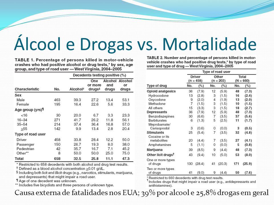 Álcool e Drogas vs. Mortalidade Causa externa de fatalidades nos EUA; 39% por alcool e 25,8% drogas em geral