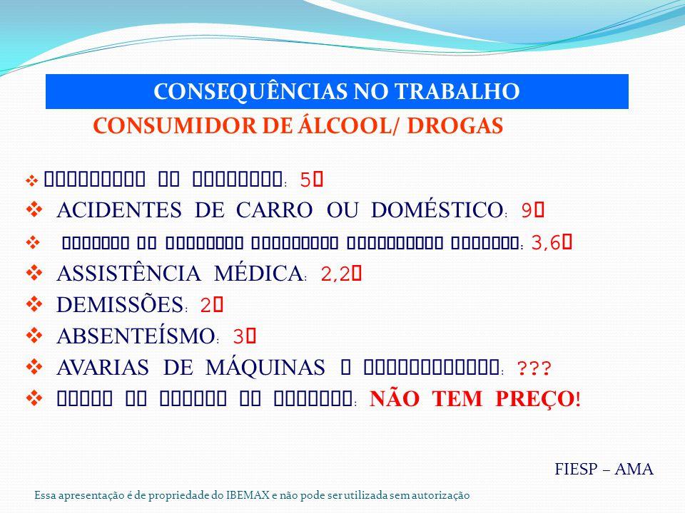 Essa apresentação é de propriedade do IBEMAX e não pode ser utilizada sem autorização  ACIDENTES NO TRABALHO : 5 X  ACIDENTES DE CARRO OU DOMÉSTICO