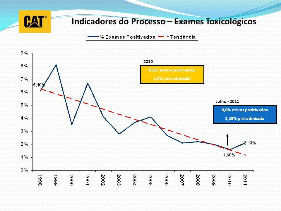 Indicadores do Processo – Exames Toxicológicos 0,2% ativos positivados 1,4% pré-admissão 0,6% ativos positivados 1,53% pré-admissão 2010 Julho - 2011