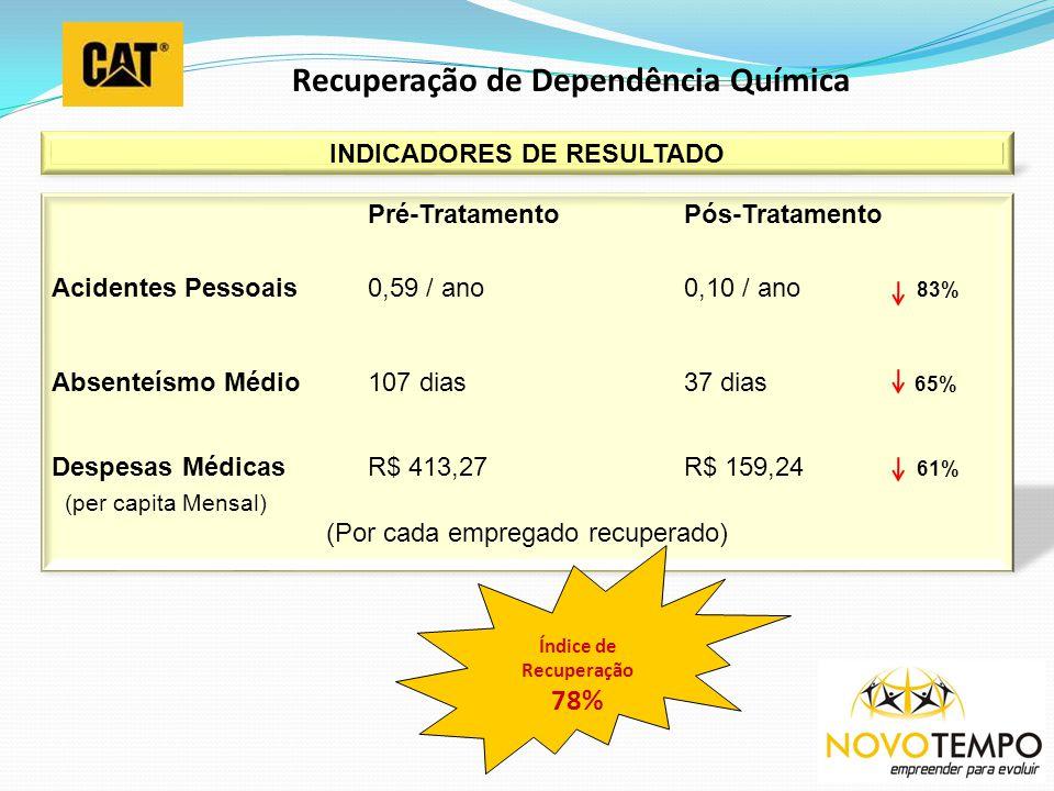 Recuperação de Dependência Química INDICADORES DE RESULTADO AntesDepois Pré-TratamentoPós-Tratamento Acidentes Pessoais0,59 / ano0,10 / ano 83% Absent