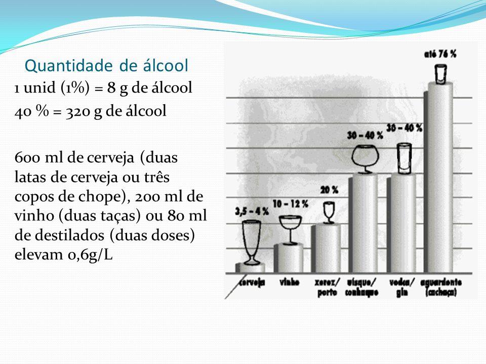 Quantidade de álcool 1 unid (1%) = 8 g de álcool 40 % = 320 g de álcool 600 ml de cerveja (duas latas de cerveja ou três copos de chope), 200 ml de vi
