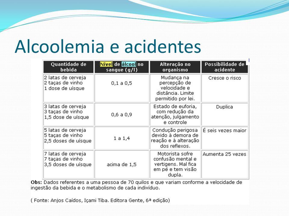 Alcoolemia e acidentes