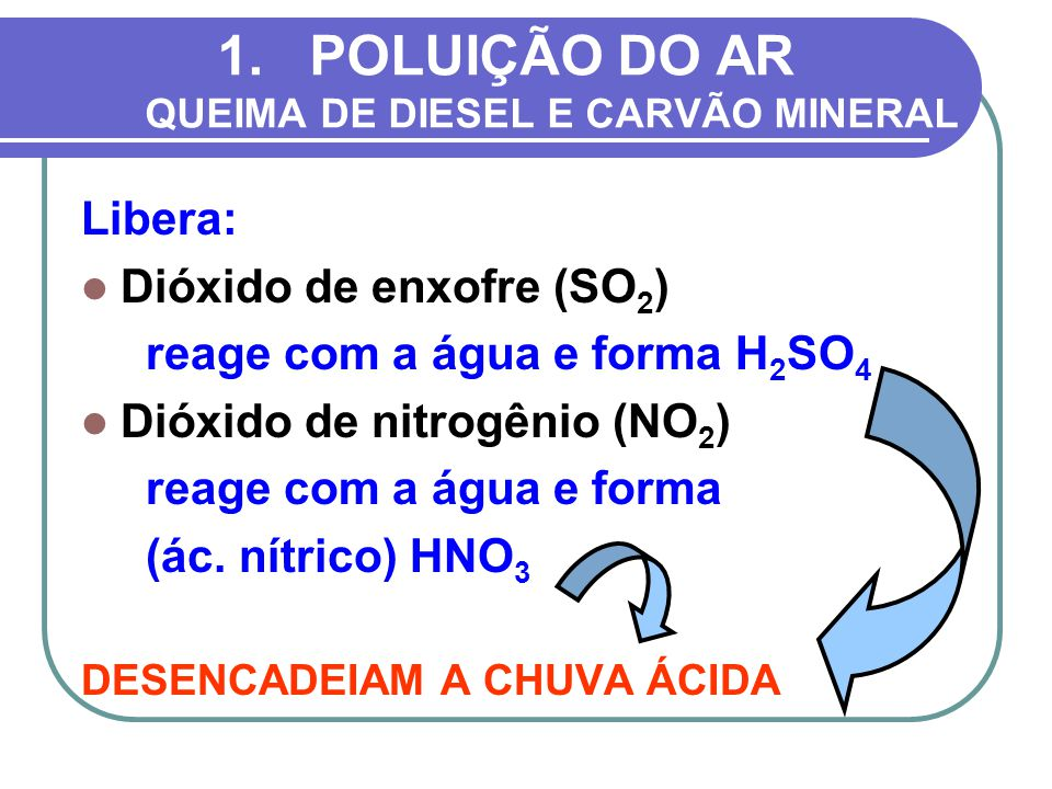 1.POLUIÇÃO DO AR QUEIMA DE DIESEL E CARVÃO MINERAL Libera: Dióxido de enxofre (SO 2 ) reage com a água e forma H 2 SO 4 Dióxido de nitrogênio (NO 2 )