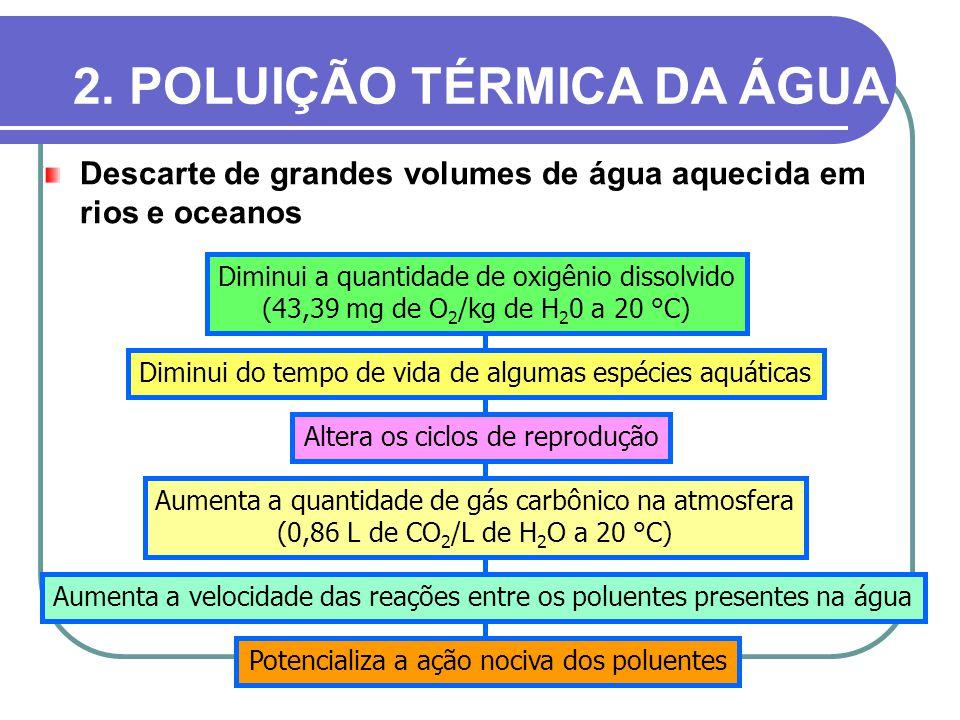 2. POLUIÇÃO TÉRMICA DA ÁGUA Descarte de grandes volumes de água aquecida em rios e oceanos Diminui a quantidade de oxigênio dissolvido (43,39 mg de O