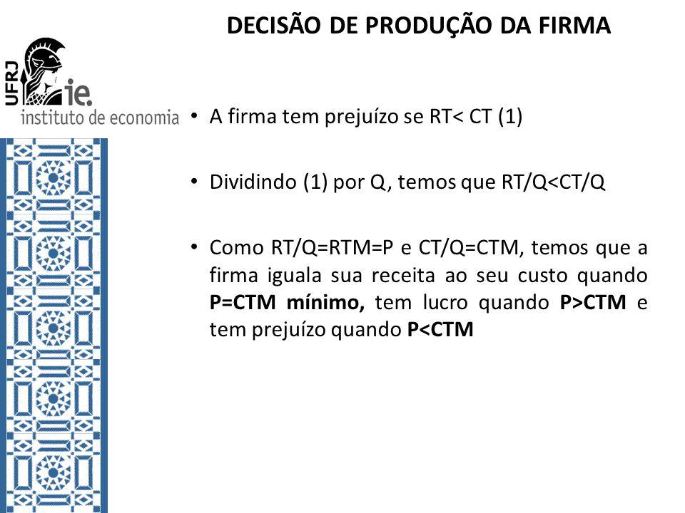 DECISÃO DE PRODUÇÃO DA FIRMA A firma tem prejuízo se RT< CT (1) Dividindo (1) por Q, temos que RT/Q<CT/Q Como RT/Q=RTM=P e CT/Q=CTM, temos que a firma iguala sua receita ao seu custo quando P=CTM mínimo, tem lucro quando P>CTM e tem prejuízo quando P<CTM