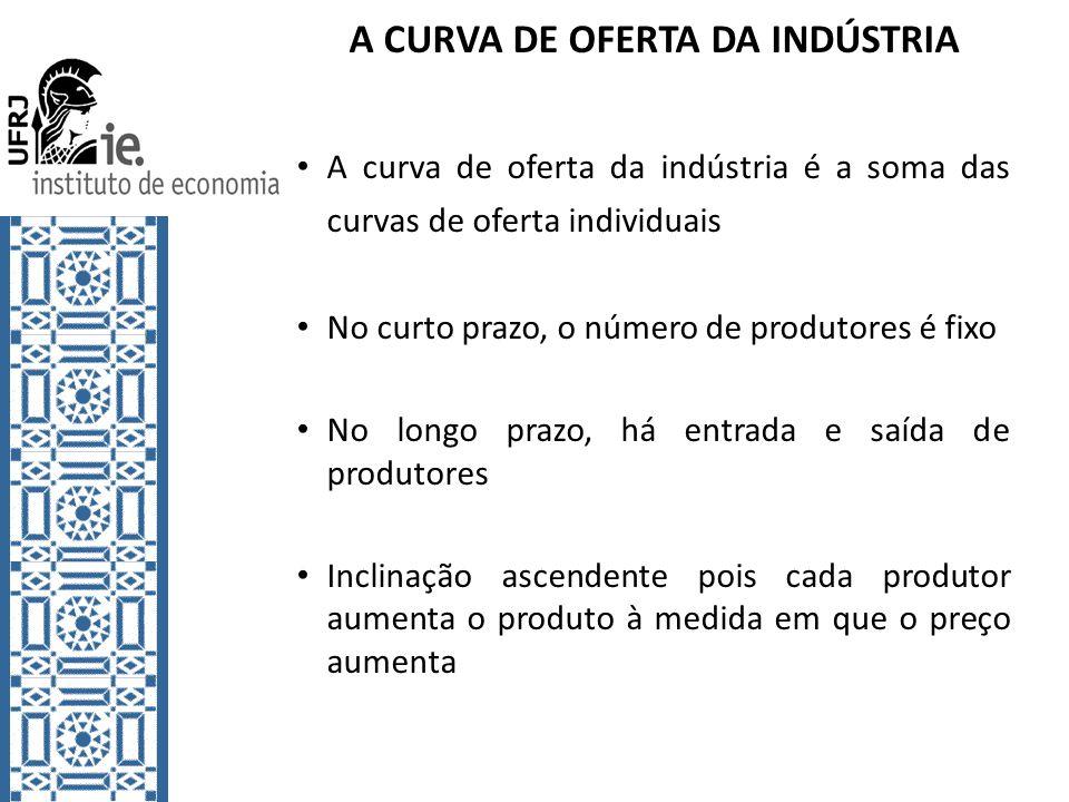 A CURVA DE OFERTA DA INDÚSTRIA A curva de oferta da indústria é a soma das curvas de oferta individuais No curto prazo, o número de produtores é fixo No longo prazo, há entrada e saída de produtores Inclinação ascendente pois cada produtor aumenta o produto à medida em que o preço aumenta