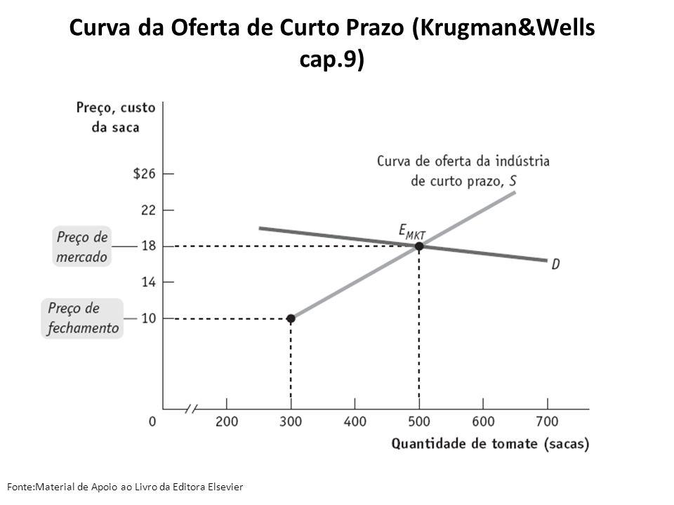 Curva da Oferta de Curto Prazo (Krugman&Wells cap.9) Fonte:Material de Apoio ao Livro da Editora Elsevier