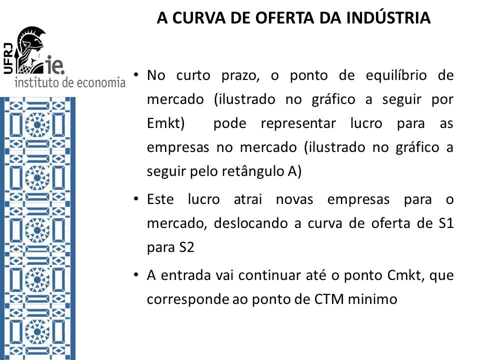 A CURVA DE OFERTA DA INDÚSTRIA No curto prazo, o ponto de equilíbrio de mercado (ilustrado no gráfico a seguir por Emkt) pode representar lucro para as empresas no mercado (ilustrado no gráfico a seguir pelo retângulo A) Este lucro atrai novas empresas para o mercado, deslocando a curva de oferta de S1 para S2 A entrada vai continuar até o ponto Cmkt, que corresponde ao ponto de CTM minimo