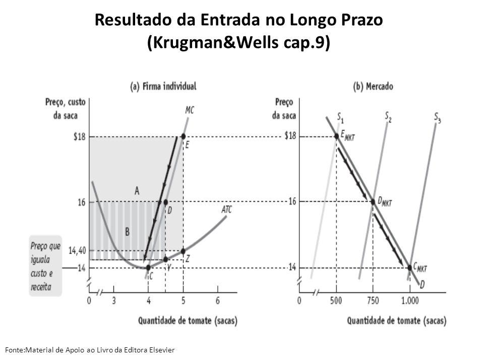 Resultado da Entrada no Longo Prazo (Krugman&Wells cap.9) Fonte:Material de Apoio ao Livro da Editora Elsevier