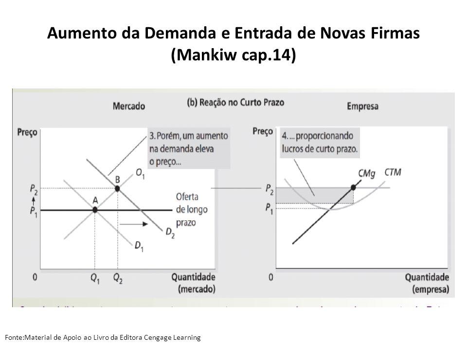Aumento da Demanda e Entrada de Novas Firmas (Mankiw cap.14) Fonte:Material de Apoio ao Livro da Editora Cengage Learning