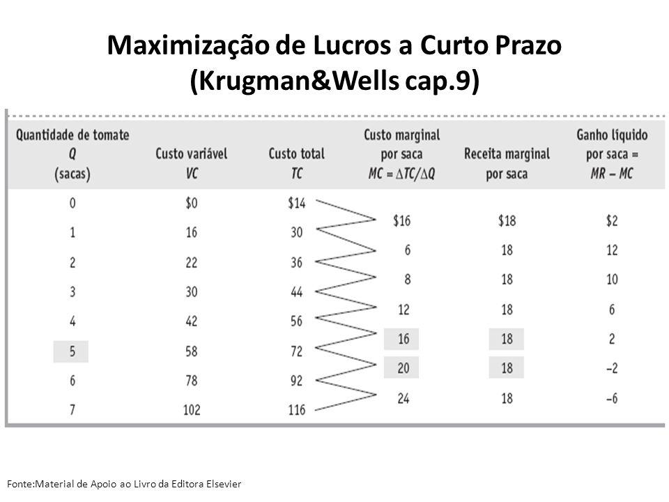 Maximização de Lucros a Curto Prazo (Krugman&Wells cap.9) Fonte:Material de Apoio ao Livro da Editora Elsevier