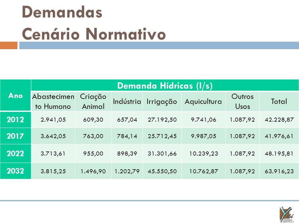 Demandas Cenário Normativo Ano Demanda Hídricas (l/s) Abastecimen to Humano Criação Animal IndústriaIrrigaçãoAquicultura Outros Usos Total 2012 2.941,05609,30657,0427.192,509.741,061.087,9242.228,87 2017 3.642,05763,00784,1425.712,459.987,051.087,9241.976,61 2022 3.713,61955,00898,3931.301,6610.239,231.087,9248.195,81 2032 3.815,251.496,901.202,7945.550,5010.762,871.087,9263.916,23