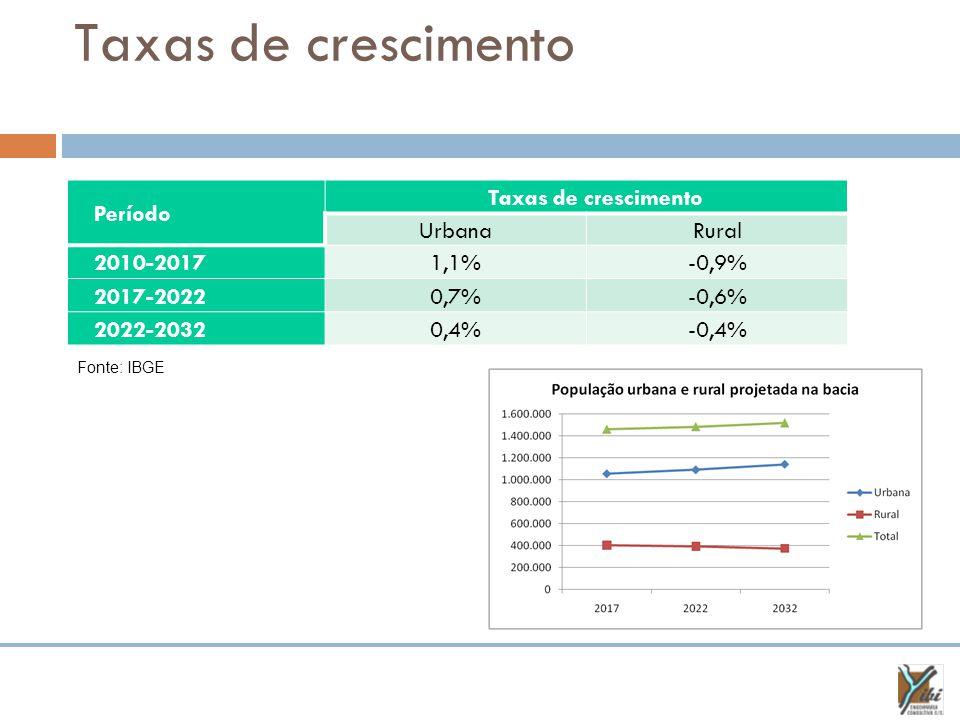 Taxas de crescimento Período Taxas de crescimento UrbanaRural 2010-20171,1%-0,9% 2017-20220,7%-0,6% 2022-20320,4%-0,4% Fonte: IBGE
