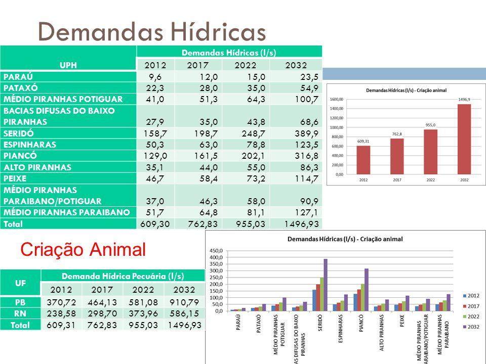 Demandas Hídricas UPH Demandas Hídricas (l/s) 2012201720222032 PARAÚ9,612,015,023,5 PATAXÓ22,328,035,054,9 MÉDIO PIRANHAS POTIGUAR41,051,364,3100,7 BACIAS DIFUSAS DO BAIXO PIRANHAS27,935,043,868,6 SERIDÓ158,7198,7248,7389,9 ESPINHARAS50,363,078,8123,5 PIANCÓ129,0161,5202,1316,8 ALTO PIRANHAS35,144,055,086,3 PEIXE46,758,473,2114,7 MÉDIO PIRANHAS PARAIBANO/POTIGUAR37,046,358,090,9 MÉDIO PIRANHAS PARAIBANO51,764,881,1127,1 Total609,30762,83955,031496,93 Criação Animal UF Demanda Hídrica Pecuária (l/s) 2012201720222032 PB370,72464,13581,08910,79 RN238,58298,70373,96586,15 Total609,31762,83955,031496,93