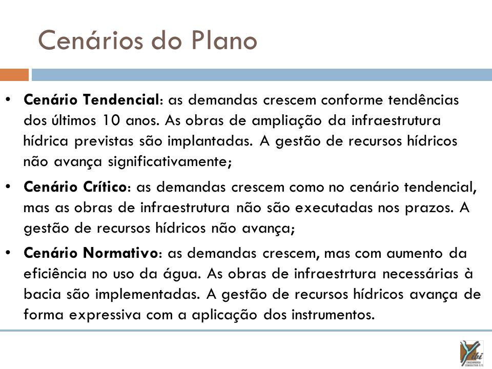 Cenários do Plano Cenário Tendencial: as demandas crescem conforme tendências dos últimos 10 anos.