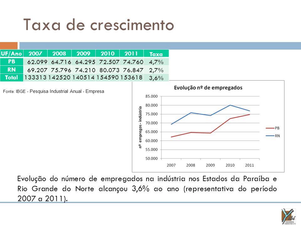 Taxa de crescimento Fonte: IBGE - Pesquisa Industrial Anual - Empresa Evolução do número de empregados na indústria nos Estados da Paraíba e Rio Grande do Norte alcançou 3,6% ao ano (representativa do período 2007 a 2011).