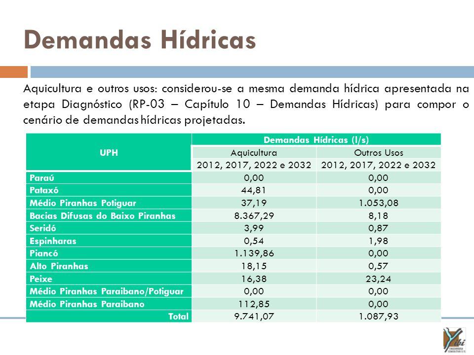 Demandas Hídricas UPH Demandas Hídricas (l/s) AquiculturaOutros Usos 2012, 2017, 2022 e 2032 Paraú0,00 Pataxó44,810,00 Médio Piranhas Potiguar37,191.053,08 Bacias Difusas do Baixo Piranhas8.367,298,18 Seridó3,990,87 Espinharas0,541,98 Piancó1.139,860,00 Alto Piranhas18,150,57 Peixe16,3823,24 Médio Piranhas Paraibano/Potiguar0,00 Médio Piranhas Paraibano112,850,00 Total9.741,071.087,93 Aquicultura e outros usos: considerou-se a mesma demanda hídrica apresentada na etapa Diagnóstico (RP-03 – Capítulo 10 – Demandas Hídricas) para compor o cenário de demandas hídricas projetadas.