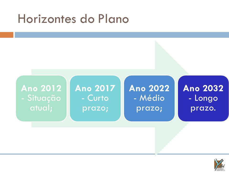 Horizontes do Plano Ano 2012 - Situação atual; Ano 2017 - Curto prazo; Ano 2022 - Médio prazo; Ano 2032 - Longo prazo.