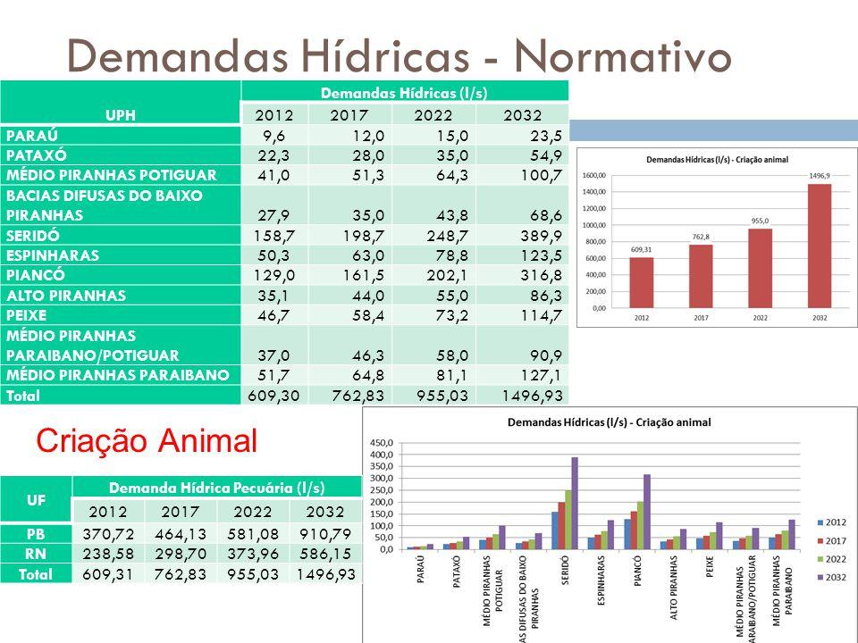 Demandas Hídricas - Normativo UPH Demandas Hídricas (l/s) 2012201720222032 PARAÚ9,612,015,023,5 PATAXÓ22,328,035,054,9 MÉDIO PIRANHAS POTIGUAR41,051,364,3100,7 BACIAS DIFUSAS DO BAIXO PIRANHAS27,935,043,868,6 SERIDÓ158,7198,7248,7389,9 ESPINHARAS50,363,078,8123,5 PIANCÓ129,0161,5202,1316,8 ALTO PIRANHAS35,144,055,086,3 PEIXE46,758,473,2114,7 MÉDIO PIRANHAS PARAIBANO/POTIGUAR37,046,358,090,9 MÉDIO PIRANHAS PARAIBANO51,764,881,1127,1 Total609,30762,83955,031496,93 Criação Animal UF Demanda Hídrica Pecuária (l/s) 2012201720222032 PB370,72464,13581,08910,79 RN238,58298,70373,96586,15 Total609,31762,83955,031496,93