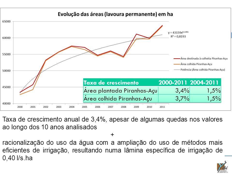 Taxa de crescimento anual de 3,4%, apesar de algumas quedas nos valores ao longo dos 10 anos analisados + racionalização do uso da água com a ampliação do uso de métodos mais eficientes de irrigação, resultando numa lâmina específica de irrigação de 0,40 l/s.ha