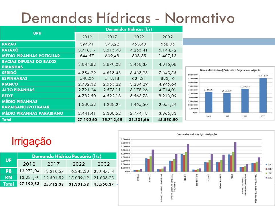 Demandas Hídricas - Normativo UPH Demandas Hídricas (l/s) 2012201720222032 PARAÚ394,71373,22453,43658,05 PATAXÓ3.718,173.515,784.255,416.144,72 MÉDIO PIRANHAS POTIGUAR644,57609,48838,351.407,13 BACIAS DIFUSAS DO BAIXO PIRANHAS 3.044,822.879,083.450,374.915,08 SERIDÓ4.884,294.618,435.463,937.643,55 ESPINHARAS549,06519,18624,21893,16 PIANCÓ2.702,322.555,223.234,294.946,64 ALTO PIRANHAS2.721,242.573,113.178,264.714,01 PEIXE4.782,504.522,185.563,738.210,09 MÉDIO PIRANHAS PARAIBANO/POTIGUAR 1.309,521.238,241.465,502.051,24 MÉDIO PIRANHAS PARAIBANO2.441,412.308,522.774,183.966,83 Total27.192,6025.712,4531.301,6645.550,50 Irrigação UF Demanda Hídrica Pecuária (l/s) 2012201720222032 PB 13.971,04 13.210,5716.242,3923.947,14 RN 13.221,49 12.501,8215.059,1921.603,23 Total 27.192,53 25.712,3831.301,5845.550,37