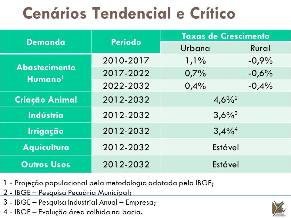 Cenários Tendencial e Crítico DemandaPeríodo Taxas de Crescimento UrbanaRural Abastecimento Humano 1 2010-20171,1%-0,9% 2017-20220,7%-0,6% 2022-20320,4%-0,4% Criação Animal2012-20324,6% 2 Indústria2012-20323,6% 3 Irrigação2012-20323,4% 4 Aquicultura2012-2032Estável Outros Usos2012-2032Estável 1 - Projeção populacional pela metodologia adotada pelo IBGE; 2 - IBGE – Pesquisa Pecuária Municipal; 3 - IBGE – Pesquisa Industrial Anual – Empresa; 4 - IBGE – Evolução área colhida na bacia.