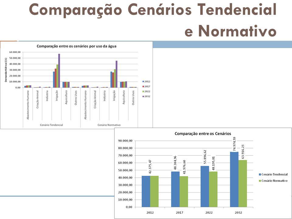Comparação Cenários Tendencial e Normativo
