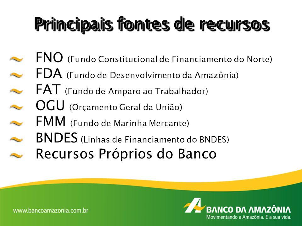 Principais fontes de recursos FNO (Fundo Constitucional de Financiamento do Norte) FDA (Fundo de Desenvolvimento da Amazônia) FAT (Fundo de Amparo ao
