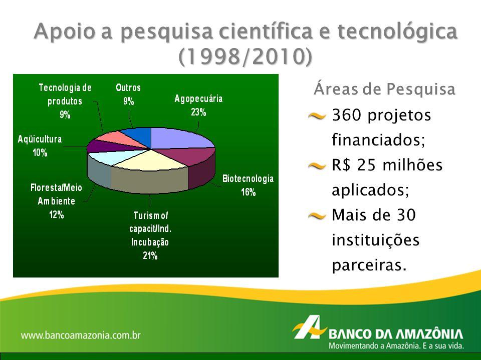Apoio a pesquisa científica e tecnológica (1998/2010) Áreas de Pesquisa 360 projetos financiados; R$ 25 milhões aplicados; Mais de 30 instituições par