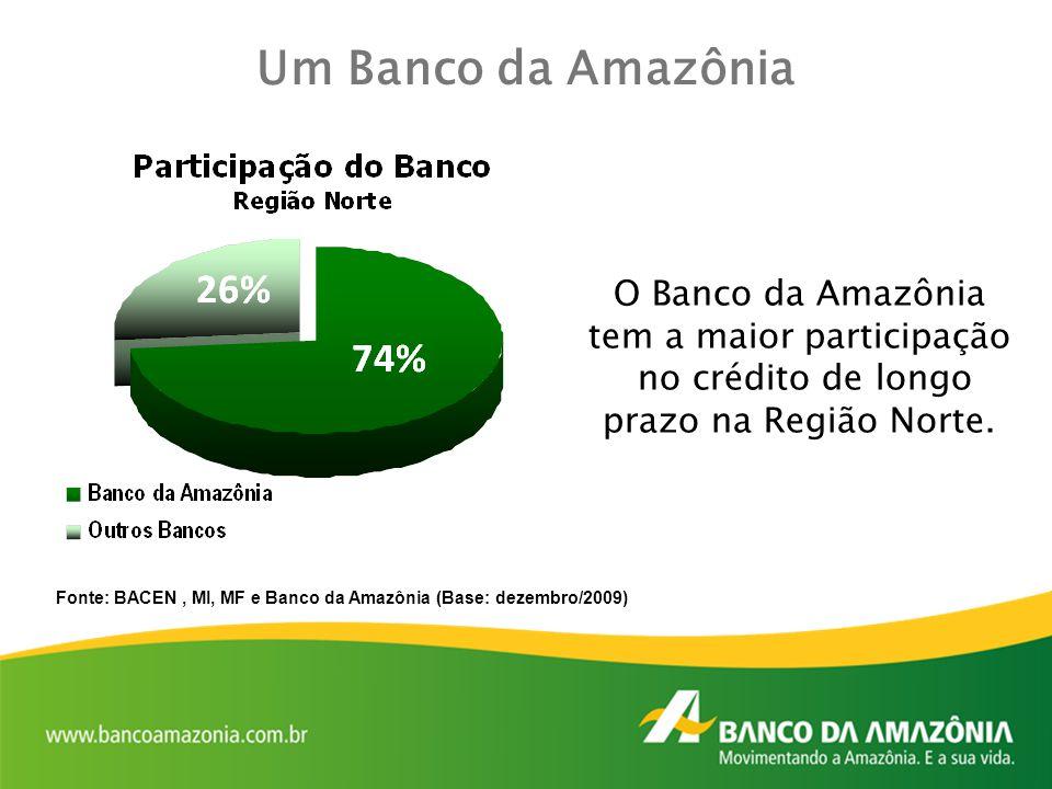 Fonte: BACEN, MI, MF e Banco da Amazônia (Base: dezembro/2009) Um Banco da Amazônia O Banco da Amazônia tem a maior participação no crédito de longo p
