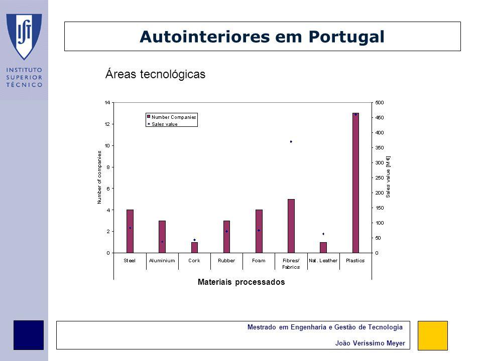 Mestrado em Engenharia e Gestão de Tecnologia João Veríssimo Meyer Especialização em Autointeriores:
