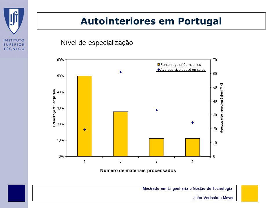 Mestrado em Engenharia e Gestão de Tecnologia João Veríssimo Meyer Autointeriores em Portugal Nível de especialização Número de materiais processados