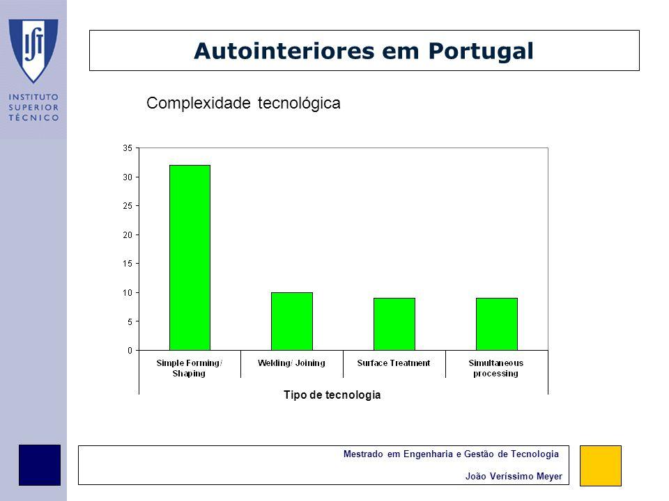 Mestrado em Engenharia e Gestão de Tecnologia João Veríssimo Meyer Autointeriores em Portugal Complexidade tecnológica Tipo de tecnologia