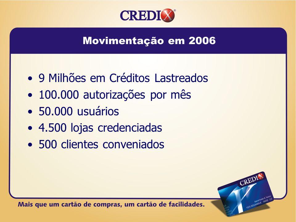 Movimentação em 2006 9 Milhões em Créditos Lastreados 100.000 autorizações por mês 50.000 usuários 4.500 lojas credenciadas 500 clientes conveniados