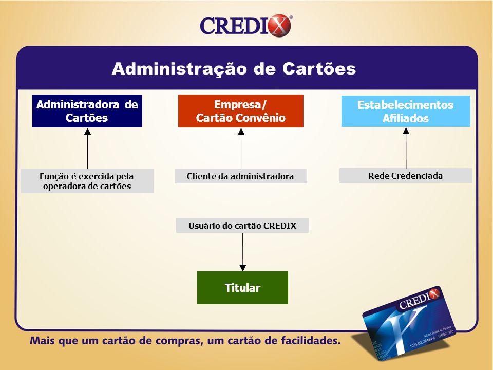 Usuário do Cartão Estabelecimentos Credenciados CREDIX Efetua o pagamento dos bens adquiridos.
