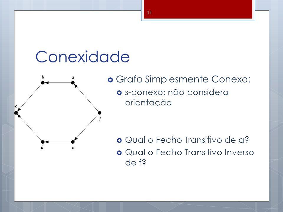 Conexidade  Grafo Simplesmente Conexo:  s-conexo: não considera orientação  Qual o Fecho Transitivo de a?  Qual o Fecho Transitivo Inverso de f? 1