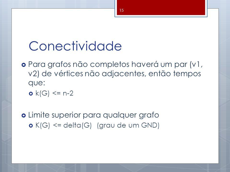 Conectividade  Para grafos não completos haverá um par (v1, v2) de vértices não adjacentes, então tempos que:  k(G) <= n-2  Limite superior para qu