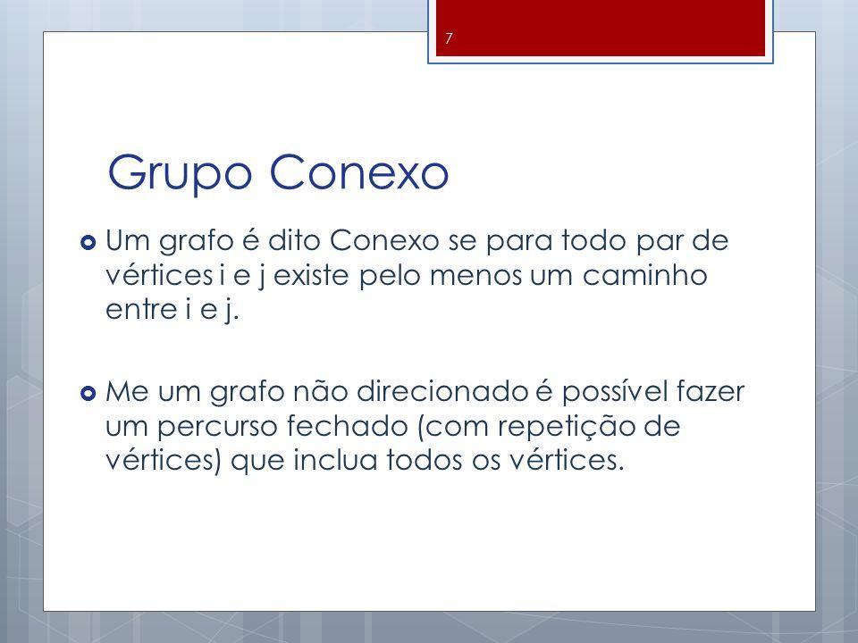 Grupo Conexo  Um grafo é dito Conexo se para todo par de vértices i e j existe pelo menos um caminho entre i e j.  Me um grafo não direcionado é pos