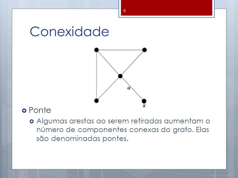 Conexidade  Ponte  Algumas arestas ao serem retiradas aumentam o número de componentes conexas do grafo. Elas são denominadas pontes. 8