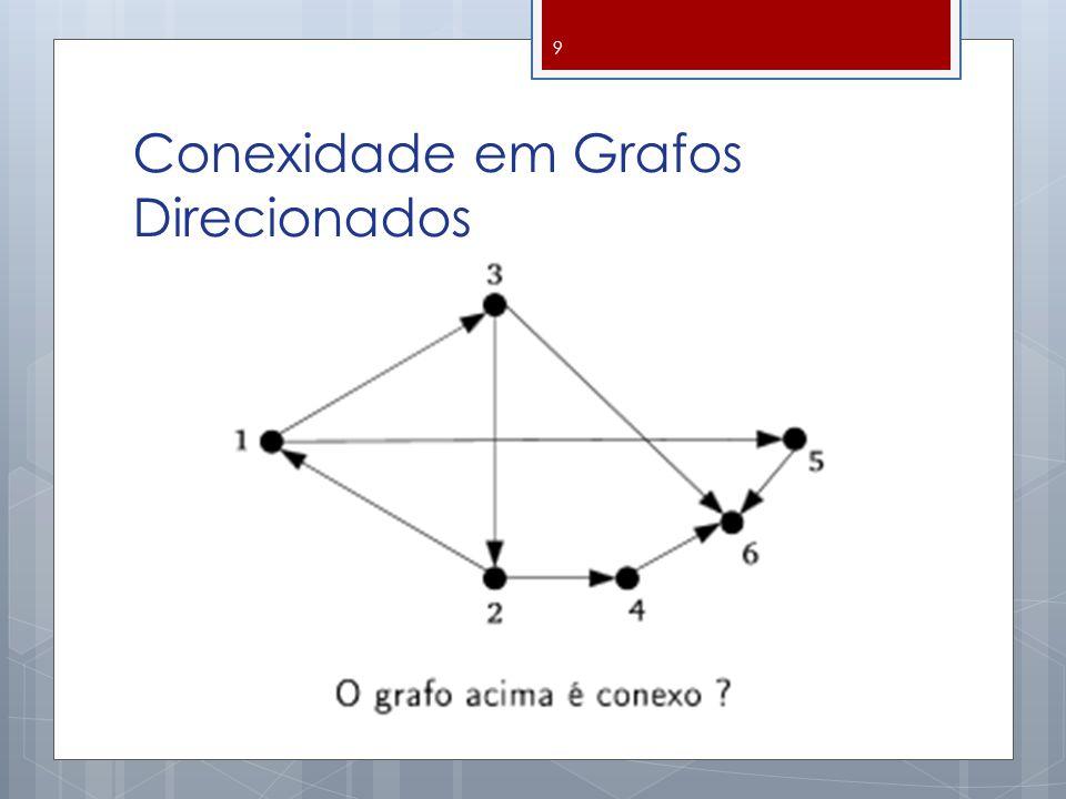  Grafo não Conexo  Existe ao menos um par de vértices que não é ligado por nenhuma cadeia (com ou sem orientação) 10