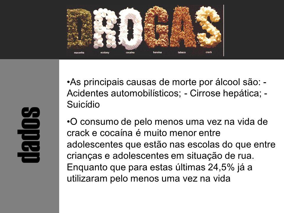 dados As principais causas de morte por álcool são: - Acidentes automobilísticos; - Cirrose hepática; - Suicídio O consumo de pelo menos uma vez na vi