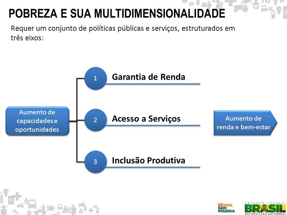 POBREZA E SUA MULTIDIMENSIONALIDADE Requer um conjunto de políticas públicas e serviços, estruturados em três eixos: Aumento de capacidades e oportuni