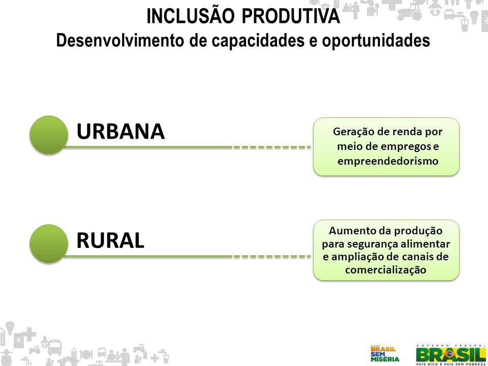 INCLUSÃO PRODUTIVA Desenvolvimento de capacidades e oportunidades URBANA RURAL Geração de renda por meio de empregos e empreendedorismo Aumento da pro