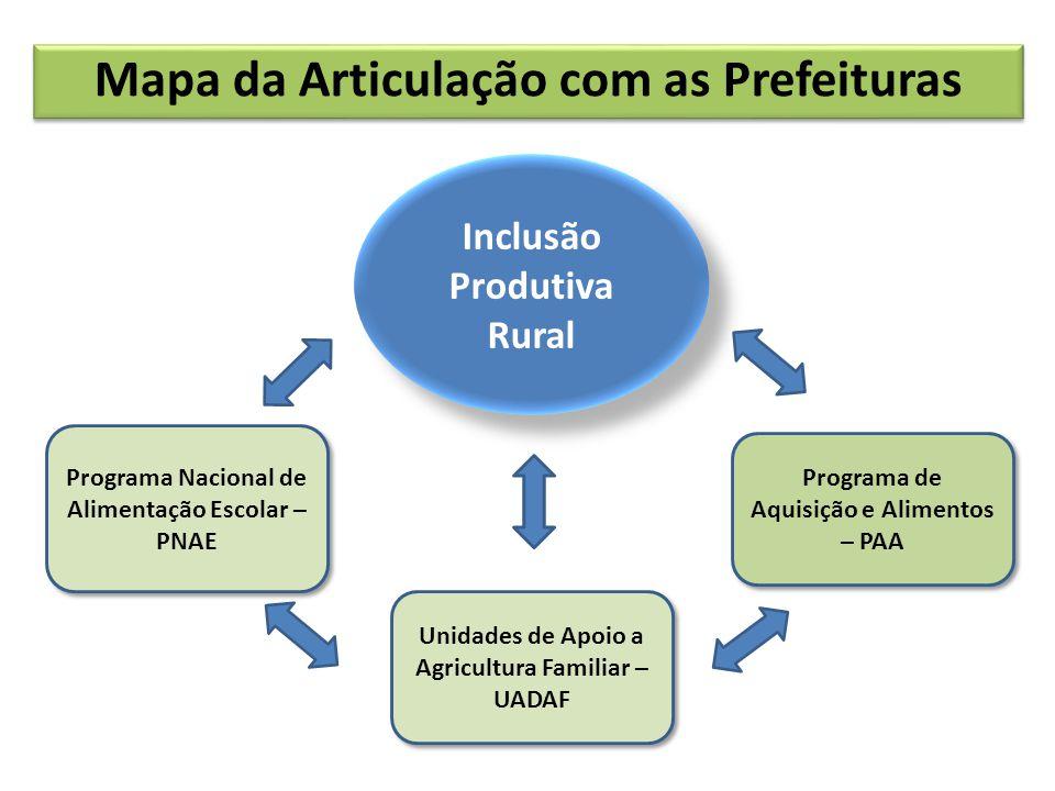 Inclusão Produtiva Rural Mapa da Articulação com as Prefeituras Programa Nacional de Alimentação Escolar – PNAE Unidades de Apoio a Agricultura Famili