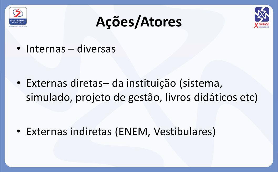 Ações/Atores Internas – diversas Externas diretas– da instituição (sistema, simulado, projeto de gestão, livros didáticos etc) Externas indiretas (ENE