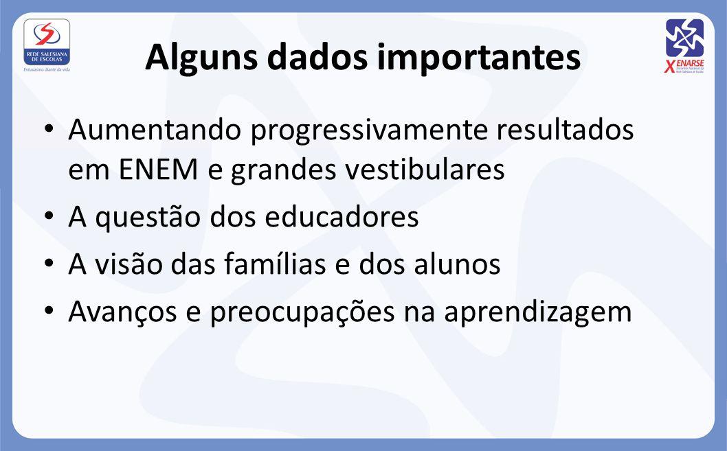 Alguns dados importantes Aumentando progressivamente resultados em ENEM e grandes vestibulares A questão dos educadores A visão das famílias e dos alu