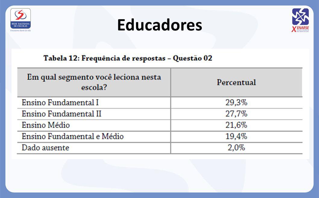 Educadores